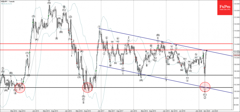 USDJPY rising inside impulse wave 112