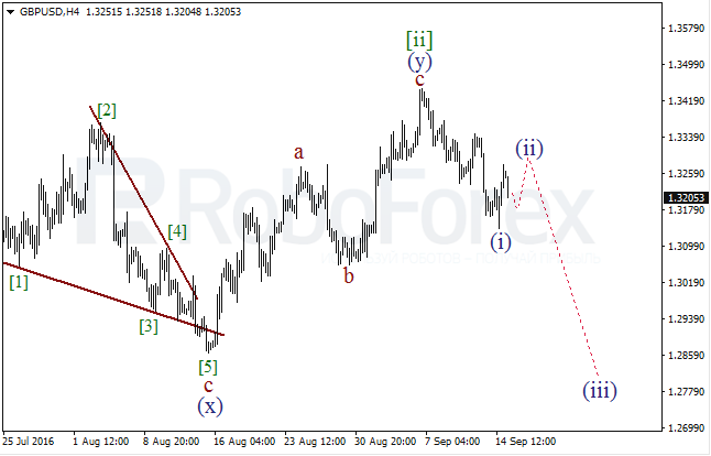 Wave analysis for GBP/USD on 15.09.2016