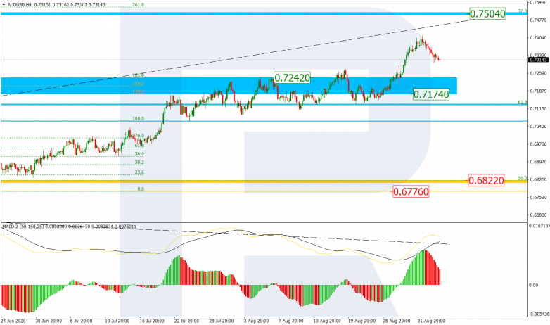 Fibonacci Retracements Analysis 03.09.2020 AUDUSD_H4