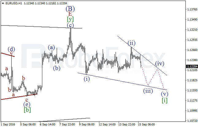 Wave analysis for EUR/USD on 15.09.2016