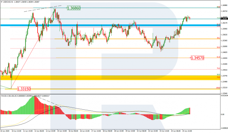 Fibonacci Retracements Analysis 25.06.2020 USDCAD_H1