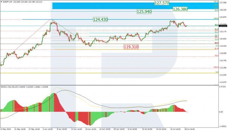 Fibonacci Retracements Analysis 29.07.2020 EURJPY_H4