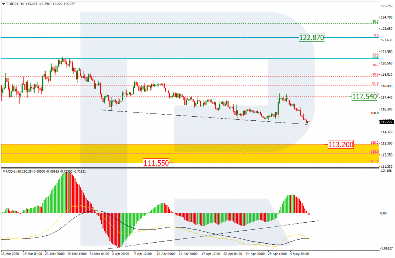EURJPY_H4 after finishing the short-term pullback, the pair is forming a new descending wave
