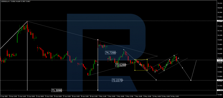 Forex Technical Analysis & Forecast 15.05.2020 USDRUB