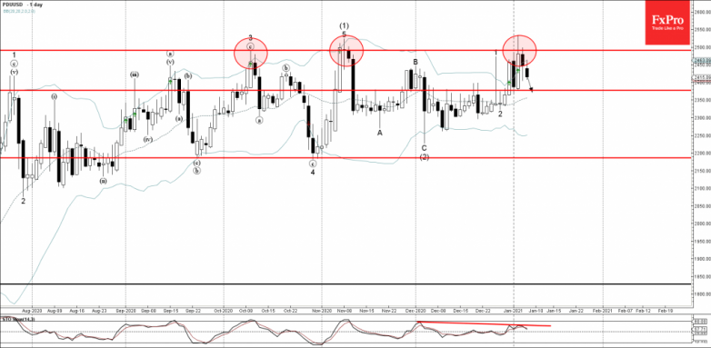 Palladium Wave Analysis 7 January, 2021