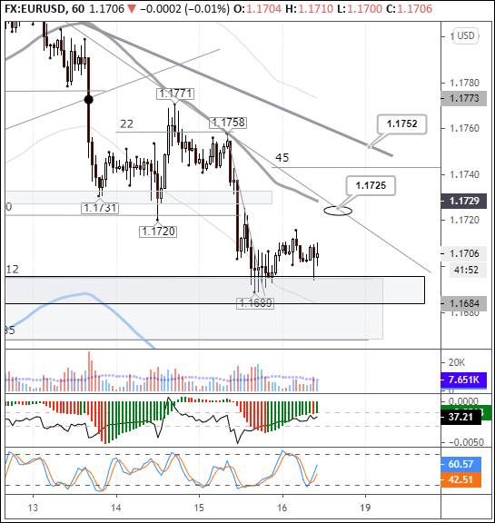 EURUSD: key pair hovers above 112-135-degree range