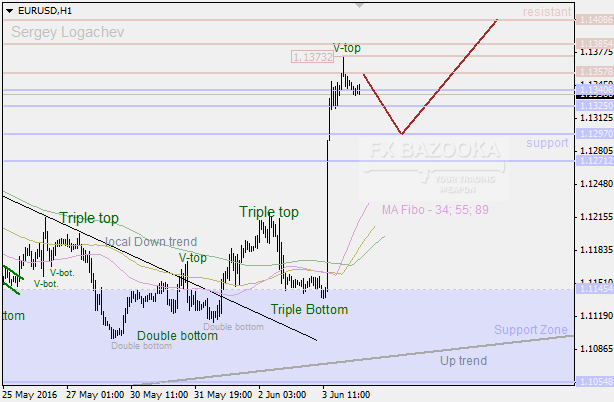 EUR/USD: bulls have broken the channel and ready to move on