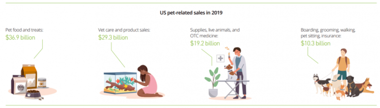 Pet care stocks show off their growth potential