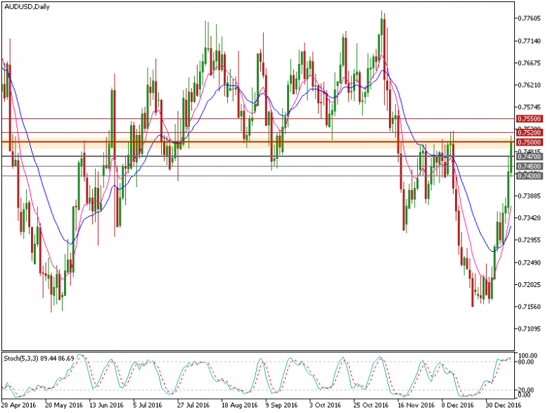 audusd-d1-fxpro-financial-services