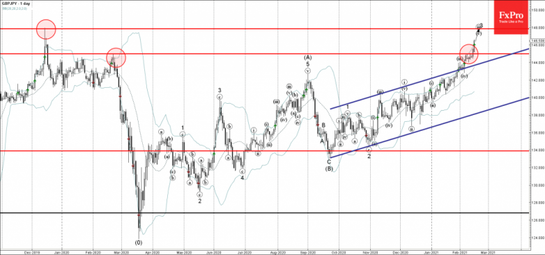 GBPJPY Wave Analysis 15 February, 2021