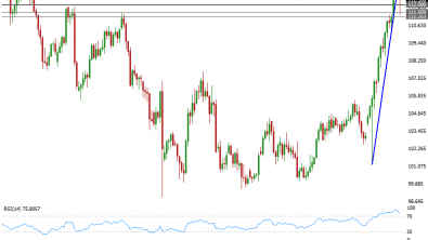 Dollar Correction, Time For USDJPY and EURUSD to Consolidate?