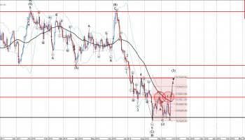 Copper Wave Analysis – 21 September , 2018