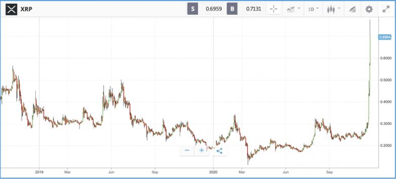 Tesla nears $500B market cap