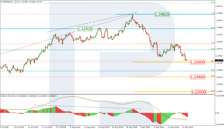 Fibonacci Retracements Analysis 23.09.2020  GBPUSD_H4