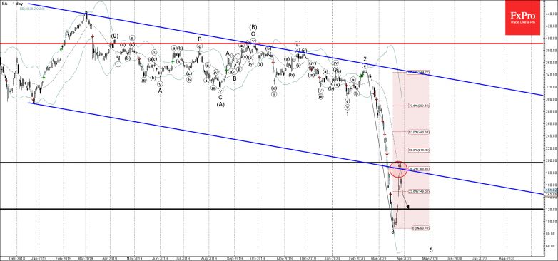 Boeing falling inside impulse wave 5 Likely to fall to 120.00
