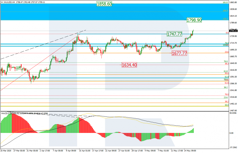 Fibonacci Retracements Analysis 18.05.2020 GOLD_H4