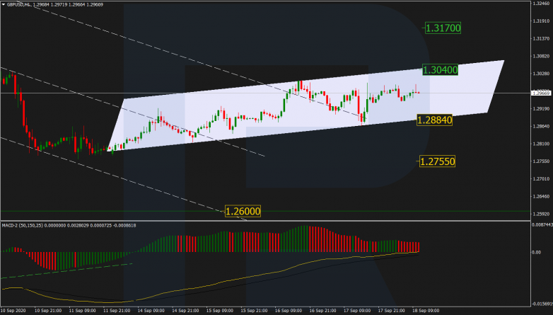 Forex Technical Analysis & Forecast 18.09.2020 GBPUSD