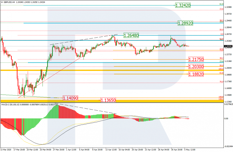GBPUSD_H4 is forming a new correctional structure to the downside
