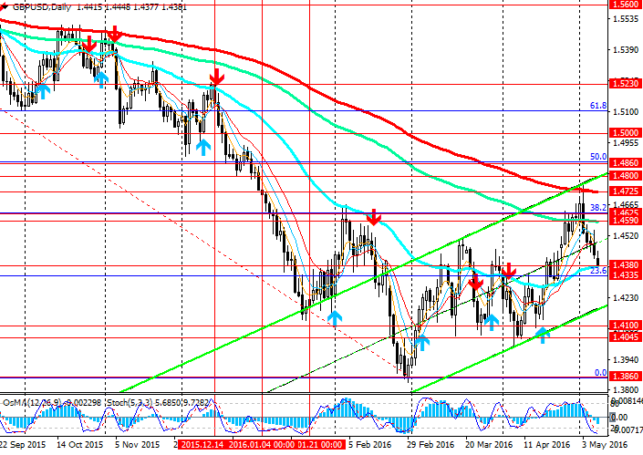 GBP/USD: technical indicators recommend to open short positions. Technical analysis