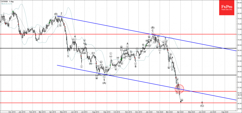 Cotton falling inside impulse waves 5 and  Likely to reach to 46.00