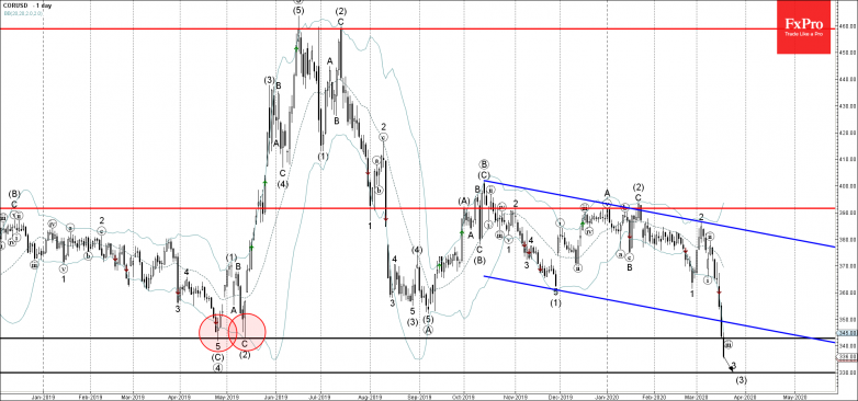 Corn recently broke below the strong, long-term support level 342.00