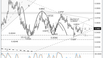 Short-term trading idea FX EUR/GBP - bull speculation: expected breakout from the 2-2 channel