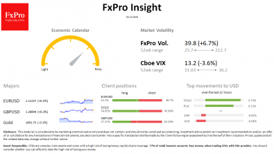FxPro Daily Insight for October 30