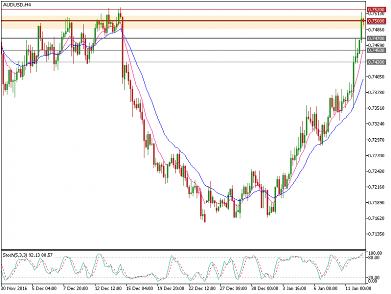 audusd-h4-fxpro-financial-services-2