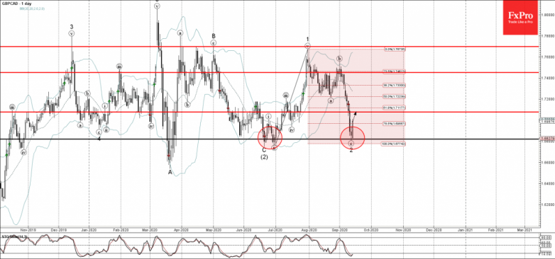 GBPCAD Wave Analysis – 14 September, 2020