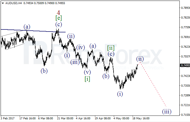 Wave Analysis 23.05.2017 (AUD/USD)
