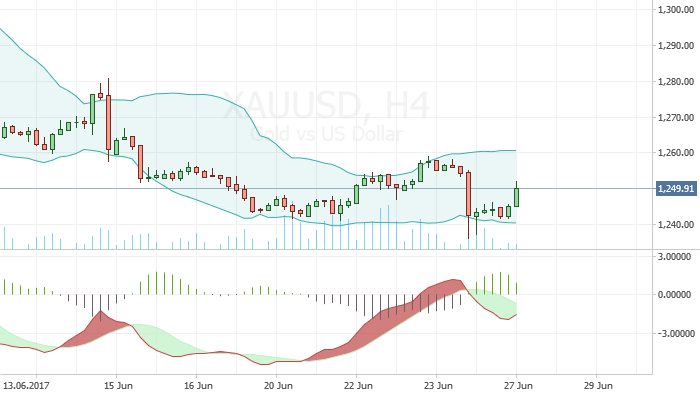 XAU USD: Bearish Trend