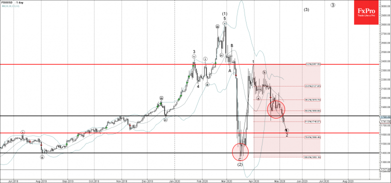 Palladium Wave Analysis – 6 May, 2019