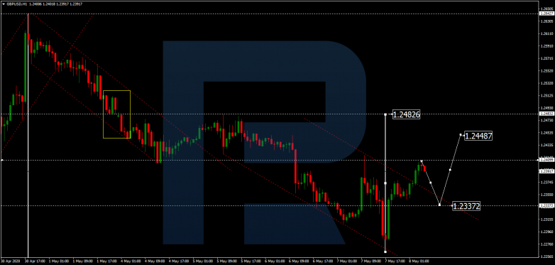 GBPUSD has finished the ascending impulse towards 1.2400