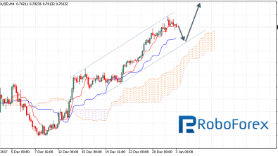 Ichimoku Cloud Analysis 03.01.2018 (AUD/USD, NZD/USD, USD/CAD)
