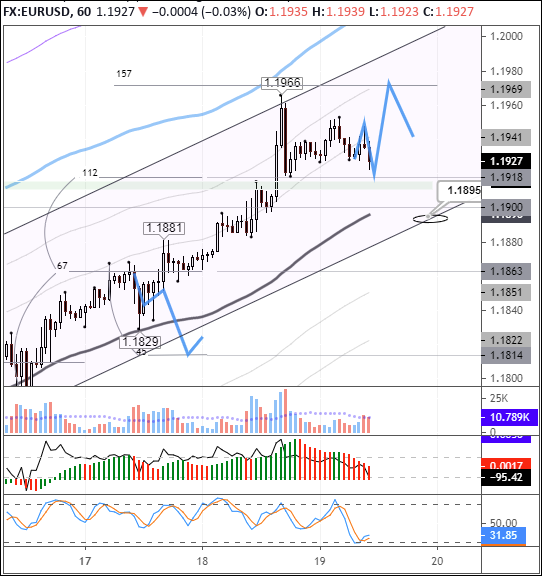 EURUSD: bulls on the lookout for new upside drivers