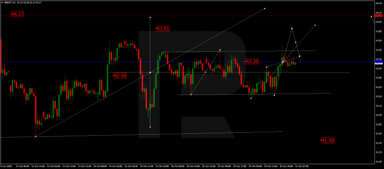 Forex Technical Analysis & Forecast 21.10.2020 BRENT