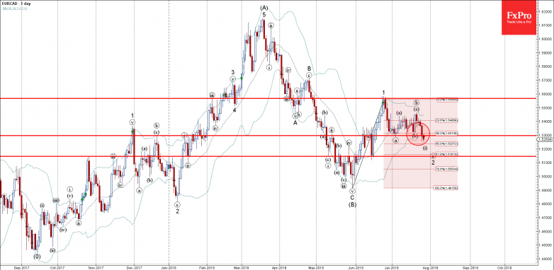 EURCAD - Primary Analysis - Jul-26 1610 PM (1 day)