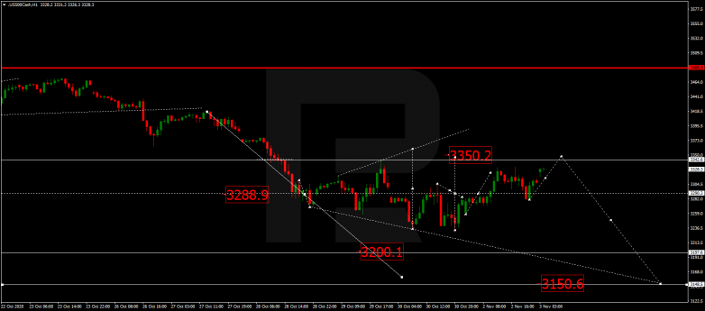 Forex Technical Analysis & Forecast 03.11.2020 S&P 500