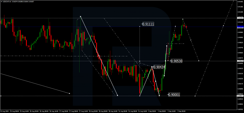 Forex Technical Analysis & Forecast 02.09.2020 USDCHF