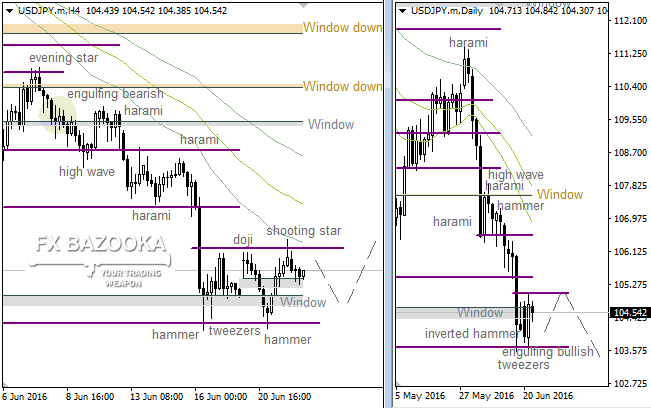 "USD/JPY: bears can't move on because of the ""Window"""
