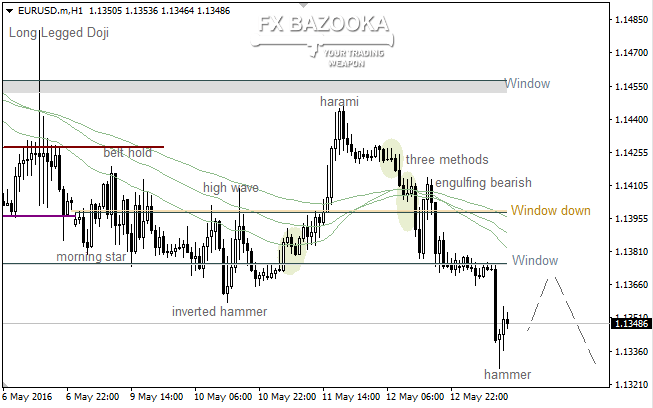 "EUR/USD: ""Hammer"" frightened bears away"