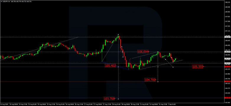 Forex Technical Analysis & Forecast 01.09.2020 USDJPY