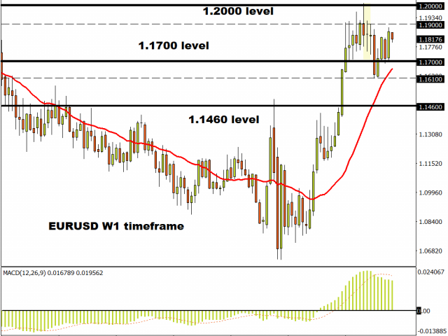 EURUSD yearns for freedom