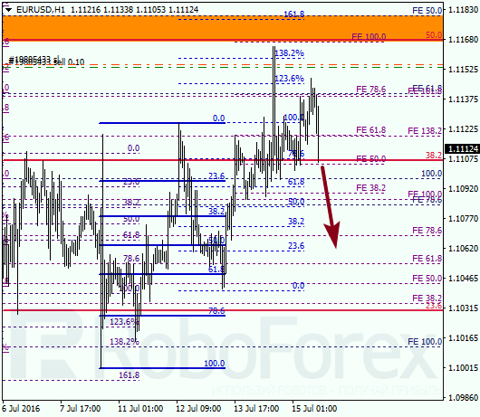 "Analysis on Fibonacci for EUR USD ""Euro US Dollar"" on July 15, 2016"