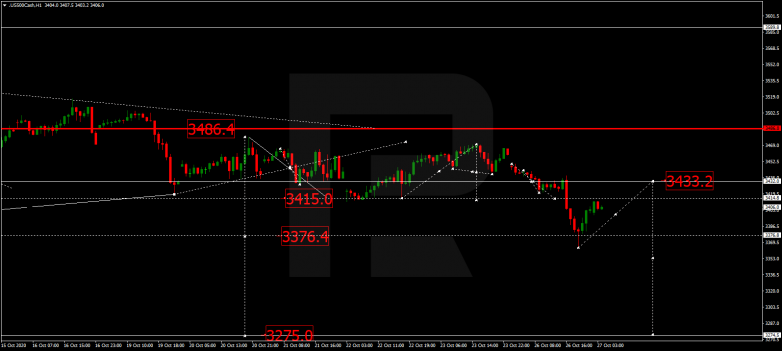 Forex Technical Analysis & Forecast 27.10.2020 S&P 500