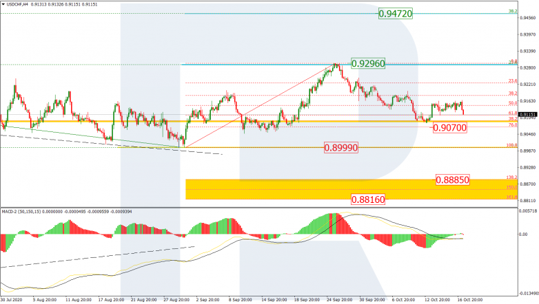 Fibonacci Retracements Analysis 19.10.2020  USDCHF_H4