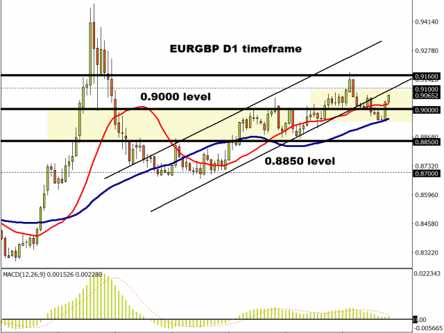 EURGBP approaches 0.9100.