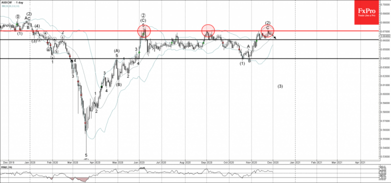 AUDCHF Wave Analysis 1 December, 2020
