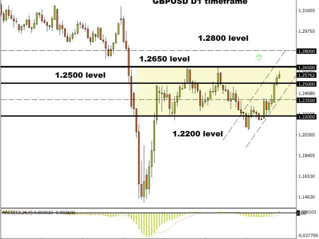 GBPUSD breakout setup in play