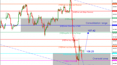 Murrey Math Lines 07.08.2019 (USDJPY, USDCAD)